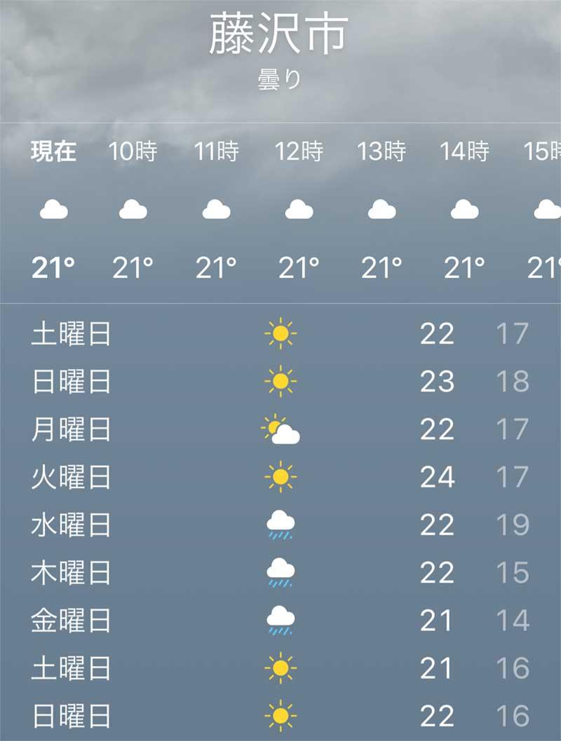 湘南藤沢市のGWの天気予報
