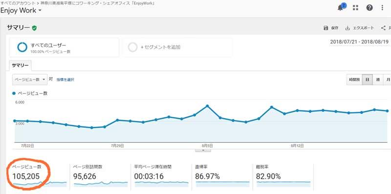 ENJOYWOR湘南ローカルブログの1ヵ月のPV数