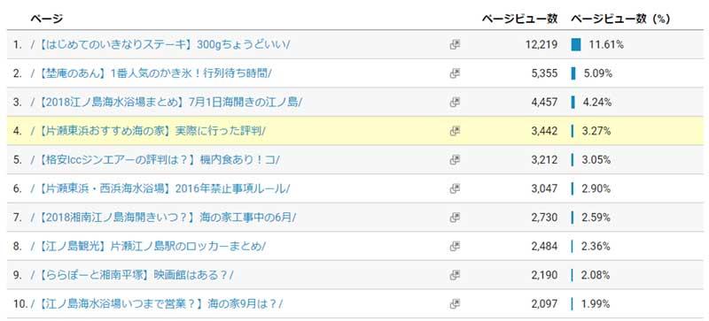 湘南地域ブログでアクセス数が多かった記事トップ10